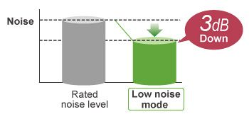 Zgomot redus unitate exterioara