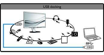 Accesaţi toate perifericele, tastatura şi mouse-ul de la hub