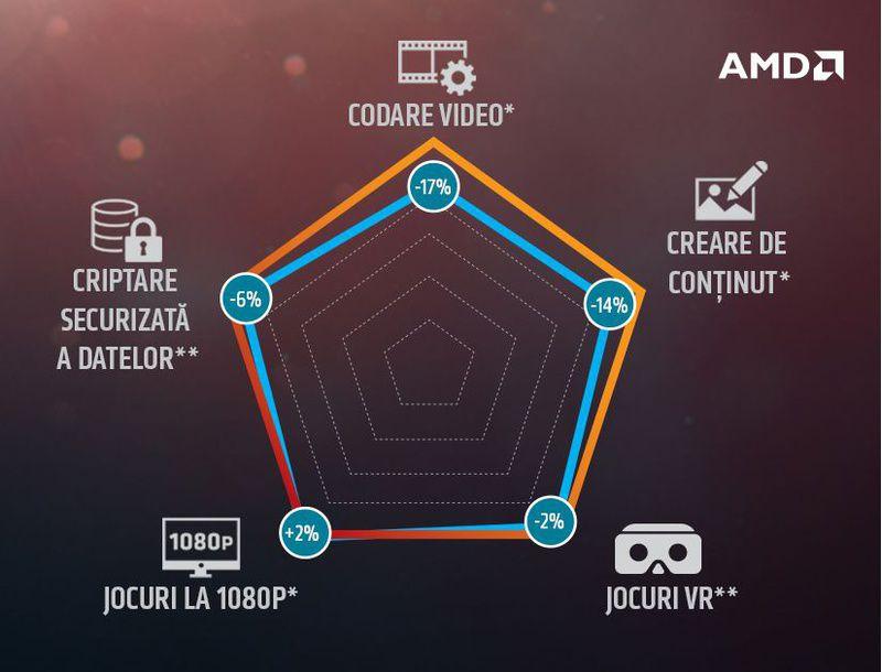 Procesor Amd Ryzen 3 1200 31ghz Socket Am4 Box