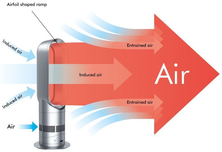 Air Multiplier technology image